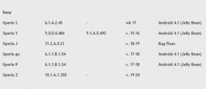 Tre-Xperia-S-JB-update-640x571