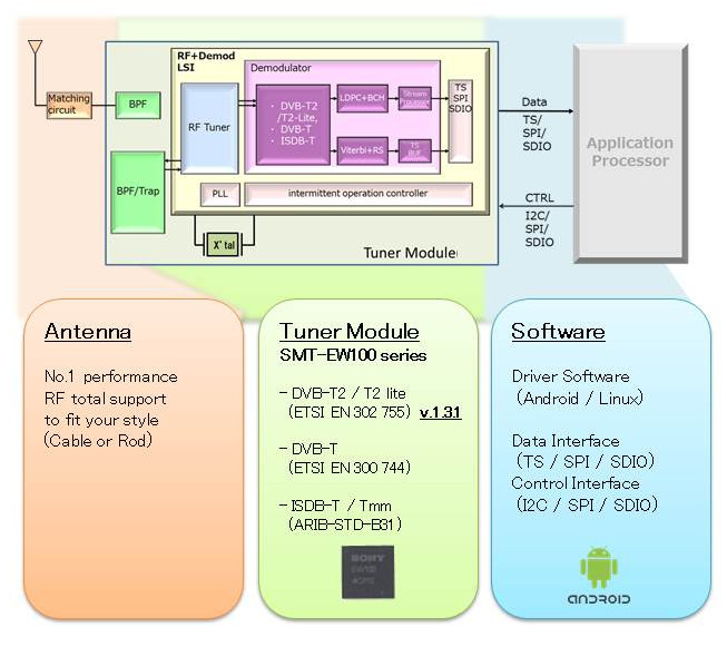 Sony-SMT-EW100-Digital-TV-Tuner-Module-Outline