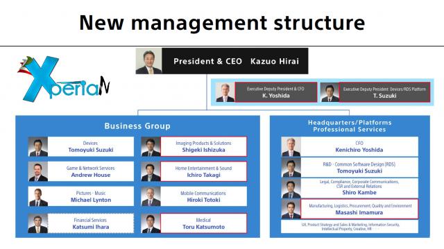 Sony-Strategy