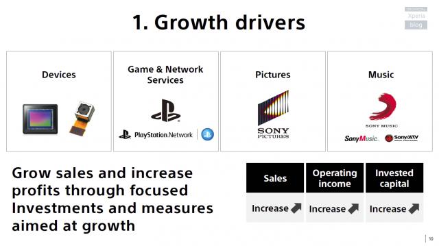 Sony-Strategy_2-640x359