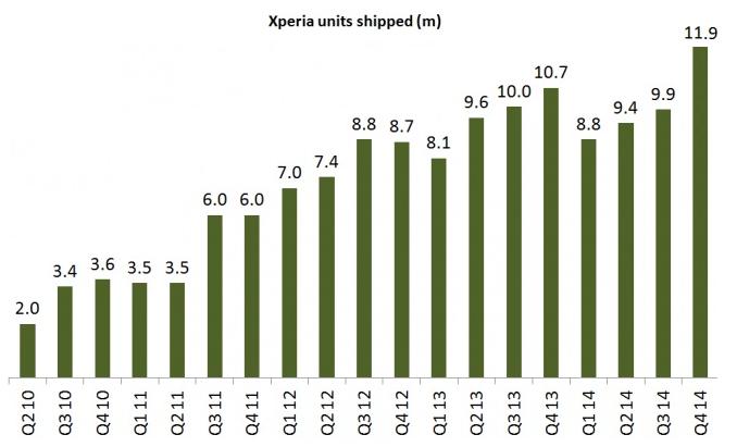 Xperia-phones-shipped