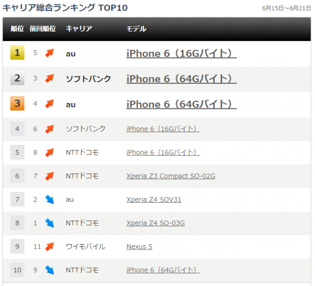 Japan-Top-10-Smartphone-Sales_2015.06.21-640x580