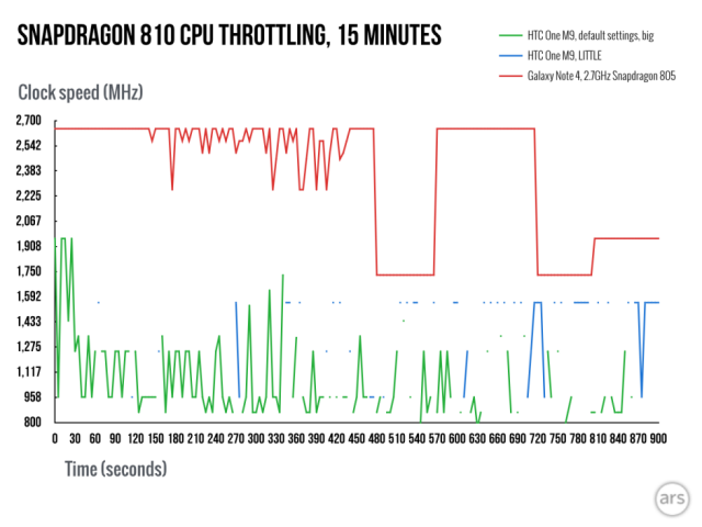 Snapdragon-810-throttling-Xperia-640x480