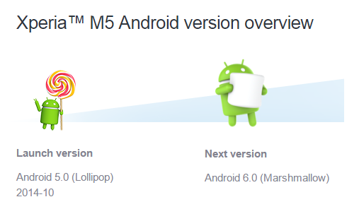Xperia-M5-Android-6.0-Marshmallow