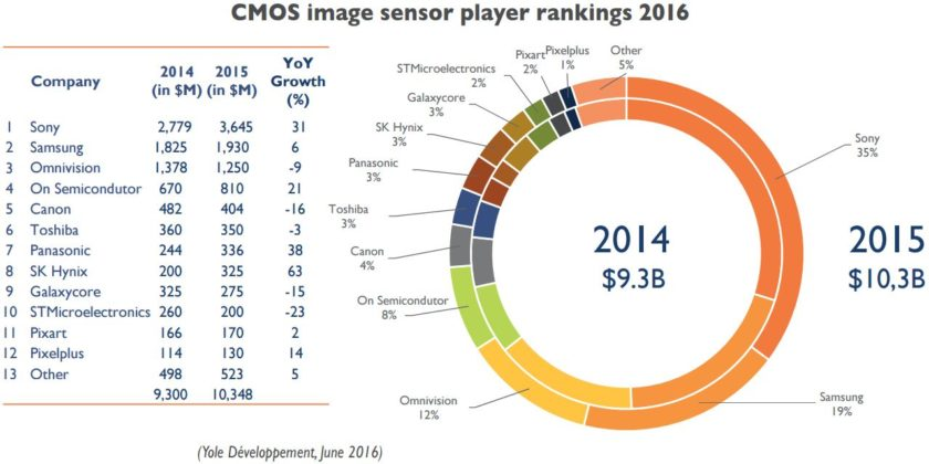 CMOS-image-sensor-ranking-840x420