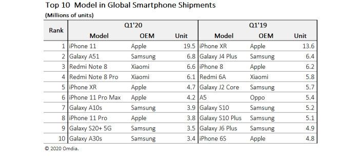 آیفون 11 جایگزین آیفون XR: محبوب ترین گوشی هوشمند دنیا