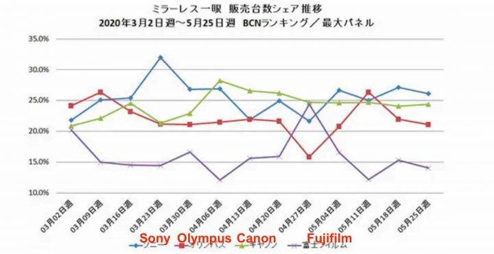 سونی در حال ساخت دوربین فول فریم A5 با قیمت زیر هزار دلار + رتبه اول فروش ژاپن
