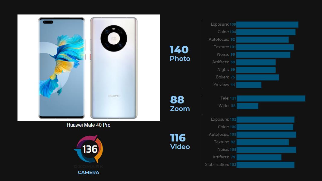 هواوی میت 40 پرو رتبه اول DxOMark در عکاسی با دوربین پشتی و سلفی