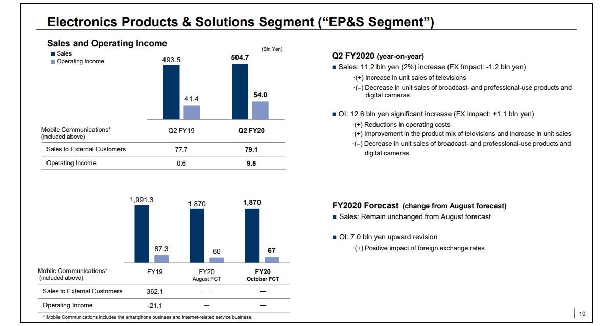 فروش گوشی های اکسپریا به ثبات رسیده است؛ گزارش مالی سه ماهه سوم سونی