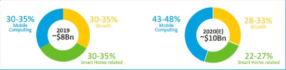 مدیاتک از چیپست میان رده Dimensity 700 رونمایی کرد؛ 5G برای گوشی های ارزان قیمت