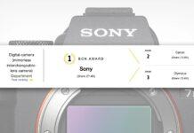 سونی پس از 6 سال تبدیل به برترین برند دوربین های بدون آینه با لنز قابل تعویض شد