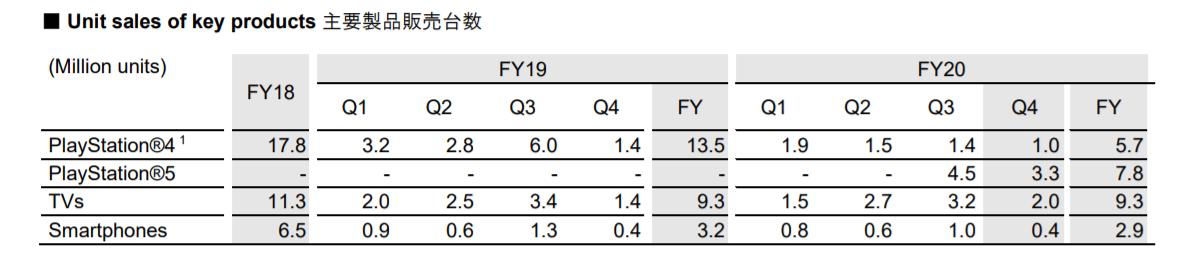 گزارش مالی عملکرد سالیانه سونی منتشر شد؛ موبایل های اکسپریا در حال سود دهی